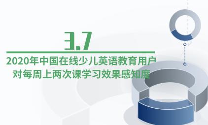 教育行业数据分析:2020年中国在线少儿英语教育用户对每周上两次课学习效果感知度为3.7