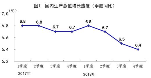 行业情报|2018中国GDP首次突破90万亿,同比增6.6%,稳居世界第二