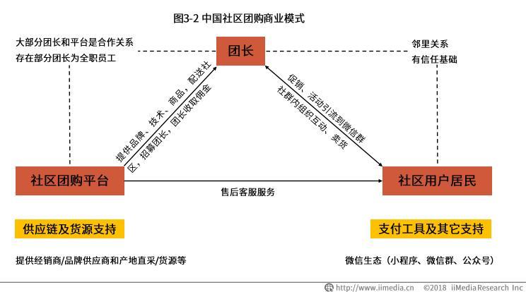 中国社区团购潜在用户规模巨大,每日优鲜热度及口碑俱佳