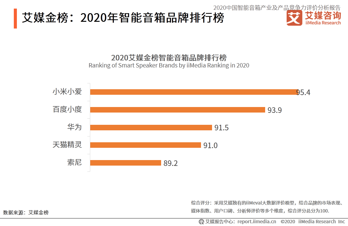 艾媒金榜:2020年智能音箱品牌排行榜