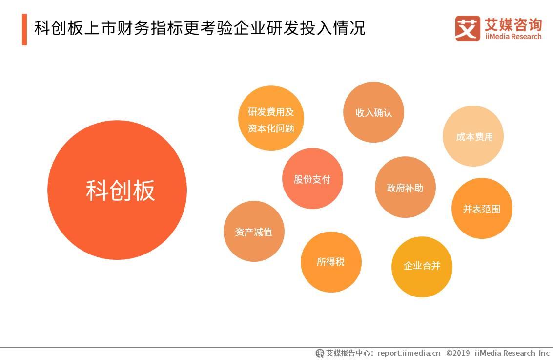 科创板上市财务指标更考验企业研发投入情况
