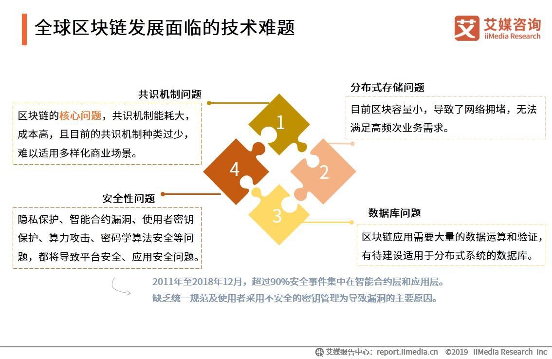 全球区块链发展面临的技术难题