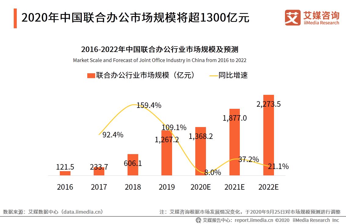 2020年中国联合办公市场规模将超1300亿元