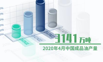 能源行业数据分析:2020年4月中国成品油产量为3141万吨