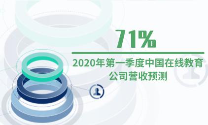 教育行业数据分析:2020年第一季度中国71%在线教育公司营收预测降幅超过10%