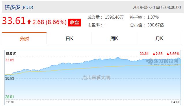 拼多多股价大涨8.66%,市值391亿美元超过百度小米网易