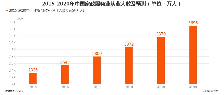 2015-2020中国家政服务从业人数