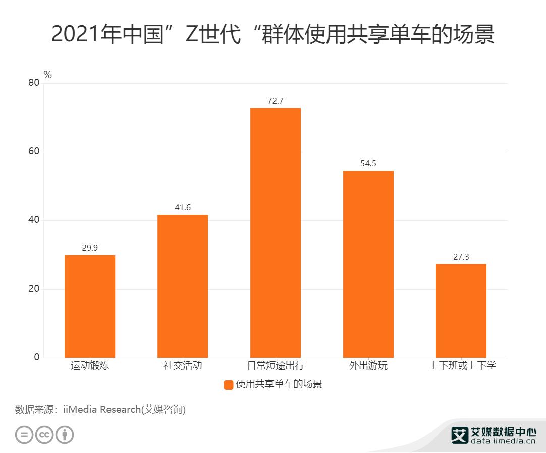 """2021年中国""""Z世代""""群体使用共享单车的场景"""