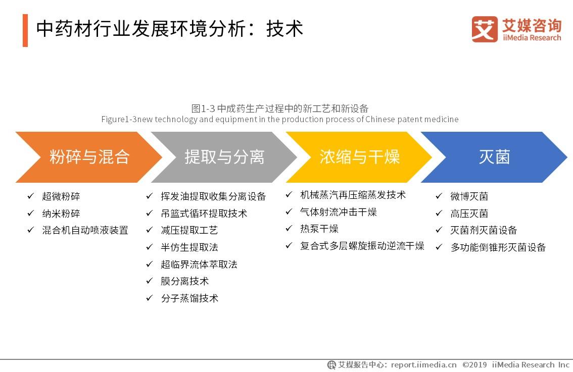 中藥材行業發展環境分析-艾媒咨詢