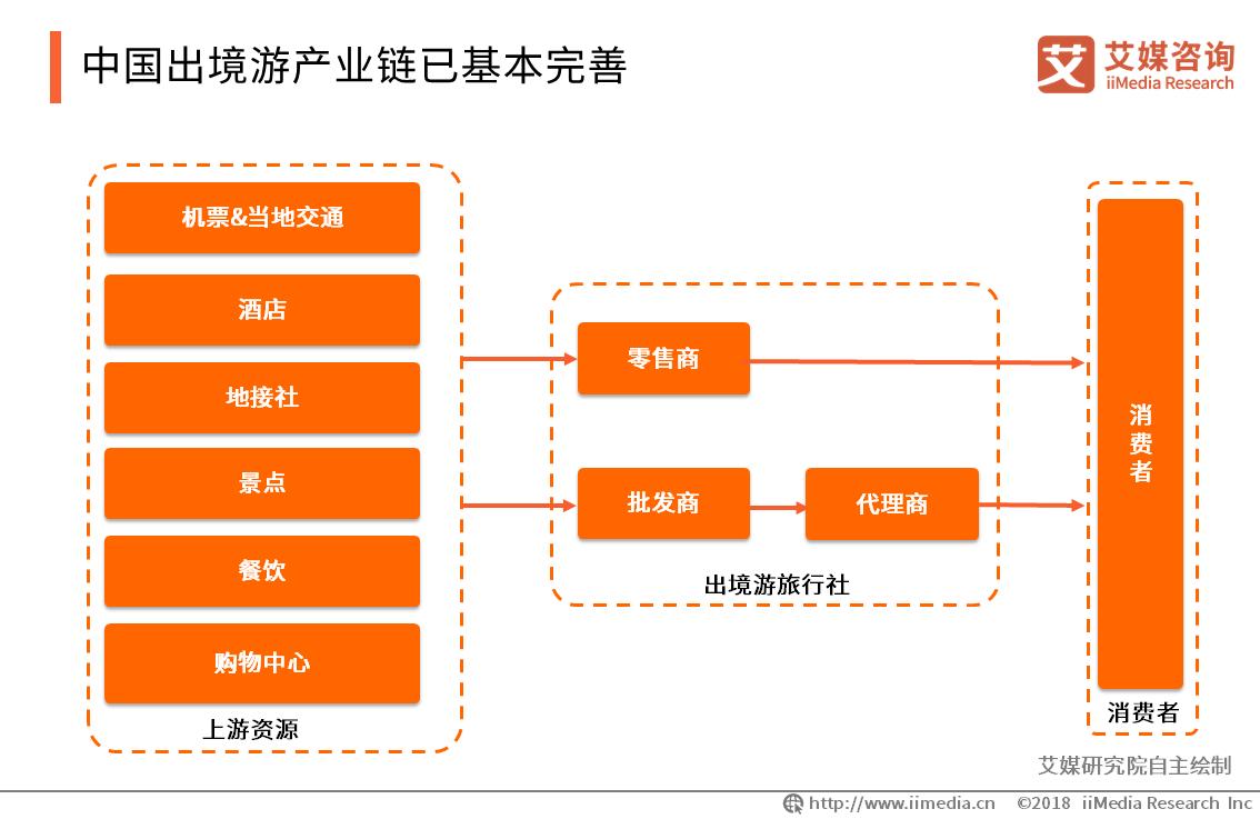 2019年中国出境游产业发展现状、风险与趋势解读
