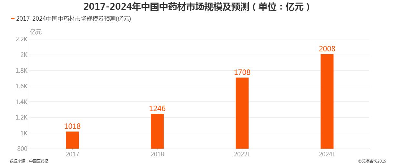 2017-2024中国中药材市场规模