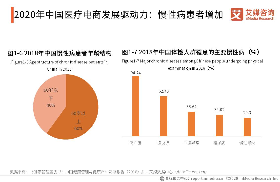 2020年中国医疗电商发展驱动力:慢性病患者增加