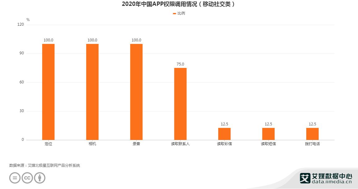2020年中国APP权限调用情况(移动社交类)