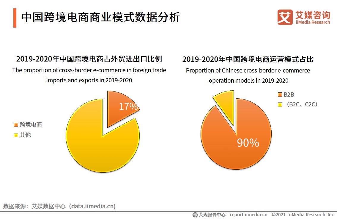 中国跨境电商商业模式数据分析