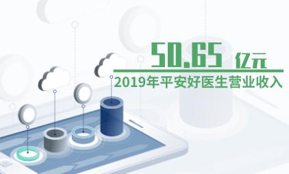 医疗电商行业数据分析:2019年平安好医生营业收入升至50.65亿元