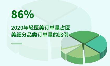 轻医美行业数据分析:2020年轻医美订单量占医美细分品类订单量的86%