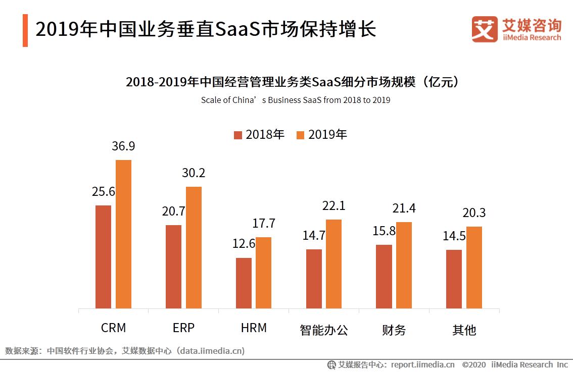 2019年中国业务垂直SaaS市场保持增长