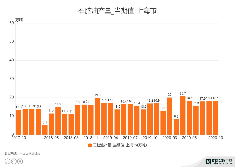 石脑油产量_当期值-上海市_