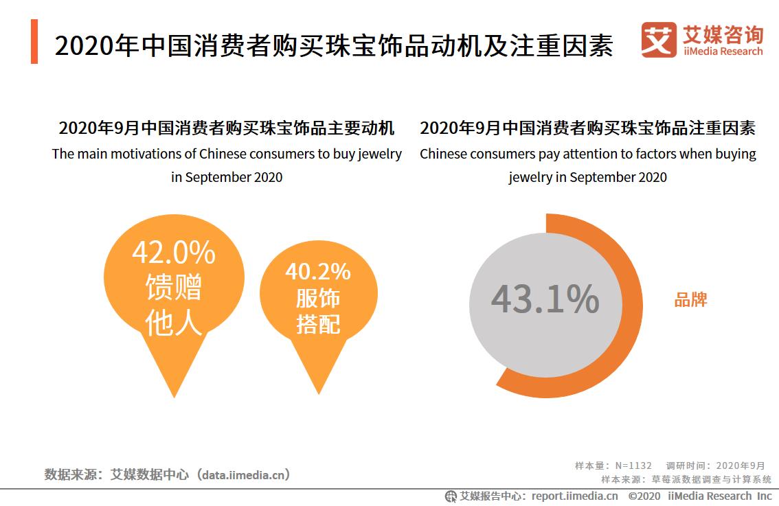 2020年中国消费者购买珠宝饰品动机及注重因素