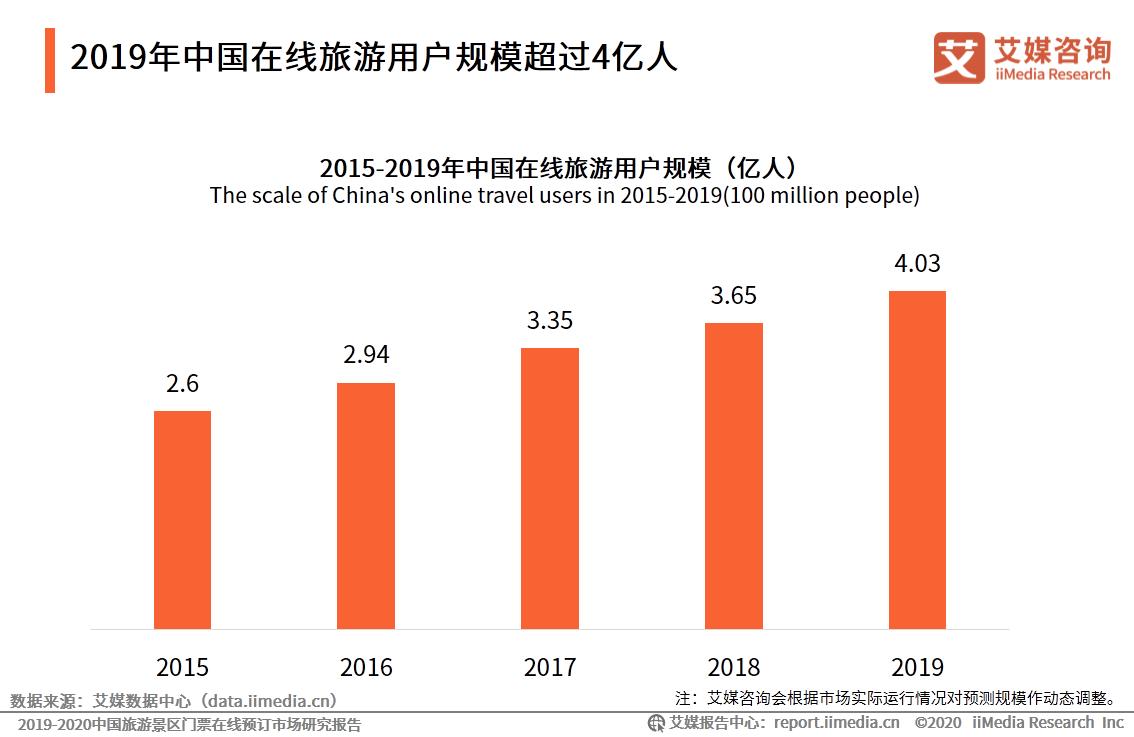 2019年中国在线旅游用户规模超过4亿人