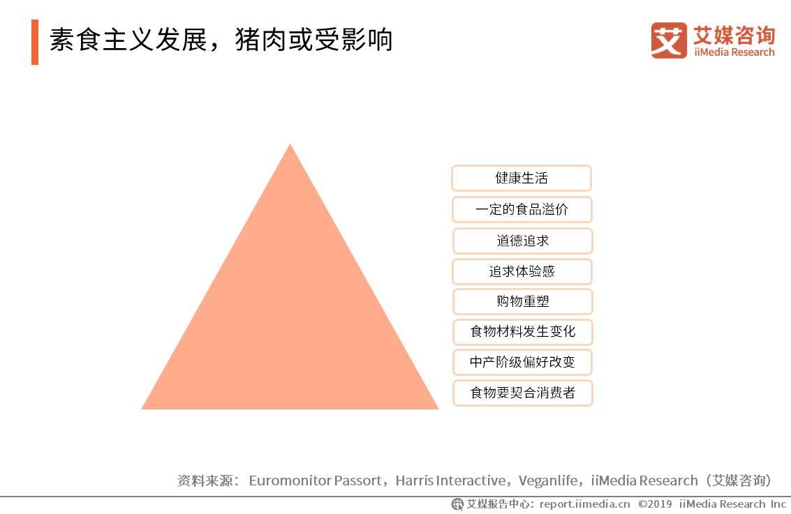 素食主义发展,猪肉或受影响