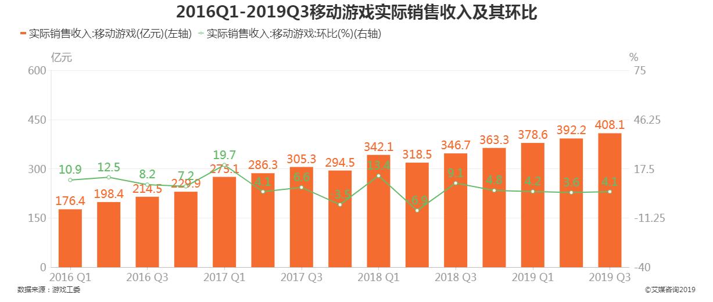 2016-2019第三季度中国移动游戏实际销售收入