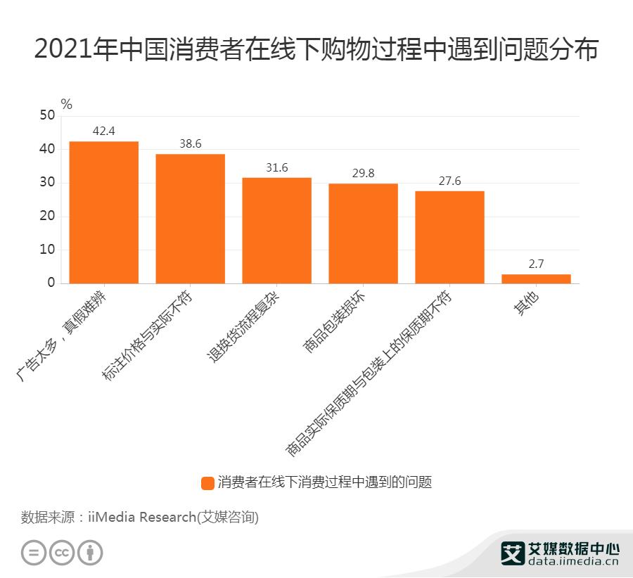 2021年中国消费者线下购物过程中遇到问题分布