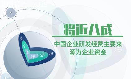 知识产权行业数据分析:将近八成中国企业研发经费主要来源为企业资金