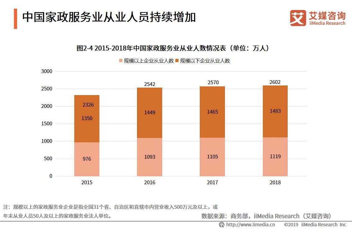 2015-2018年中国家政服务业从业人数情况表