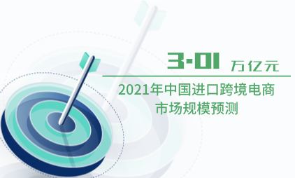 跨境电商行业数据分析:2021年中国进口跨境电商市场规模预测达3.01万亿元