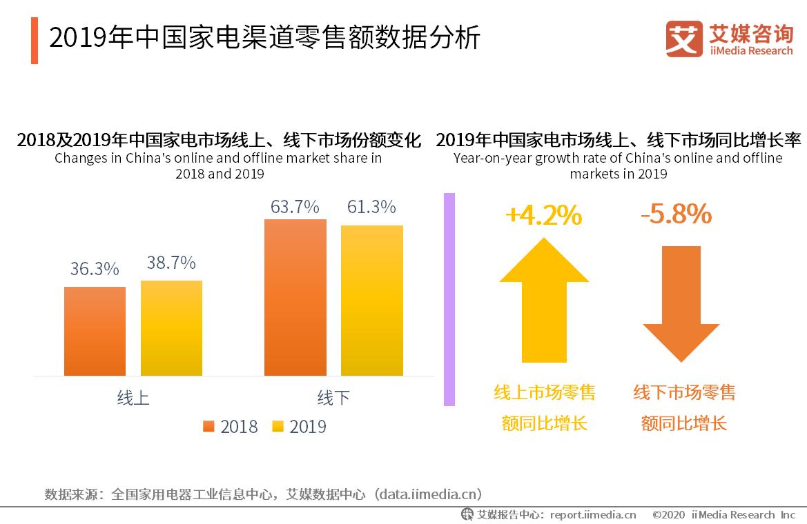 2019年中国家电渠道零售额数据分析