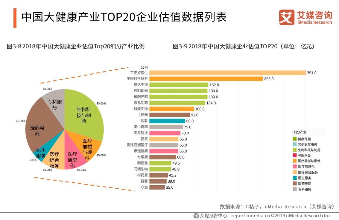 中国大健康产业TOP 20 企业估值数据列表