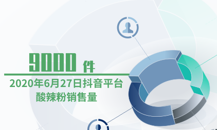 直播电商行业数据分析:2020年6月27日抖音平台酸辣粉销售量为9000件