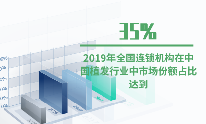 植发行业数据分析:2019年全国连锁机构在中国植发行业中市场份额占比达到35%