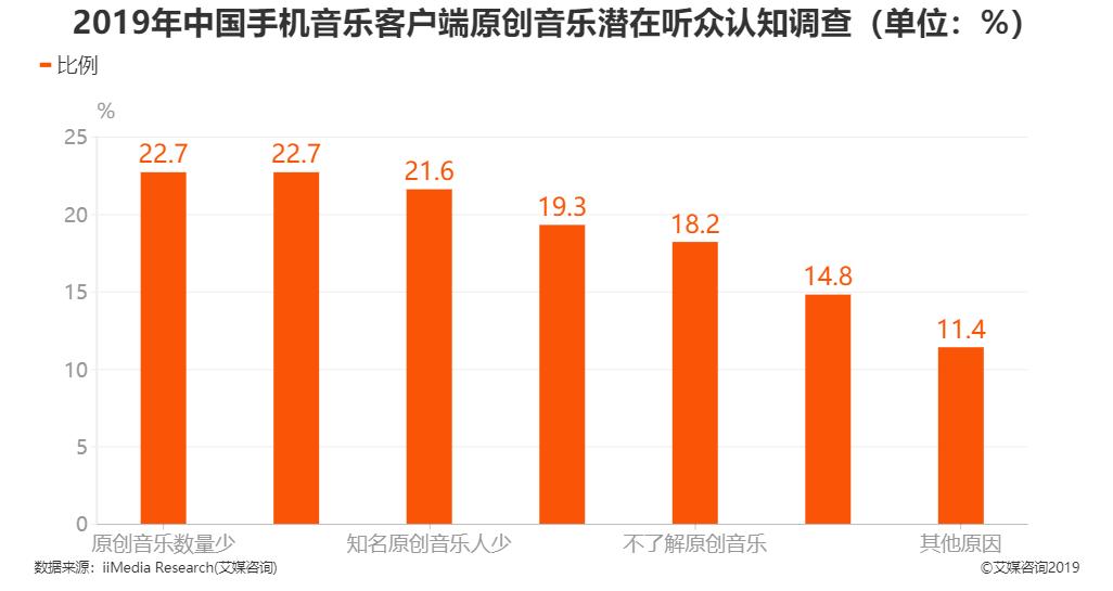 2019年中国手机音乐客户端原创音乐潜在听众认知调查