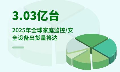 家居行业数据分析:2025年全球家庭监控/安全设备出货量将达3.03亿台
