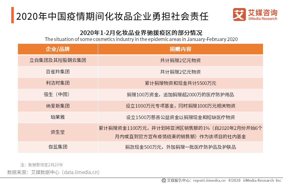 2020年中国疫情期间化妆品企业勇担社会责任