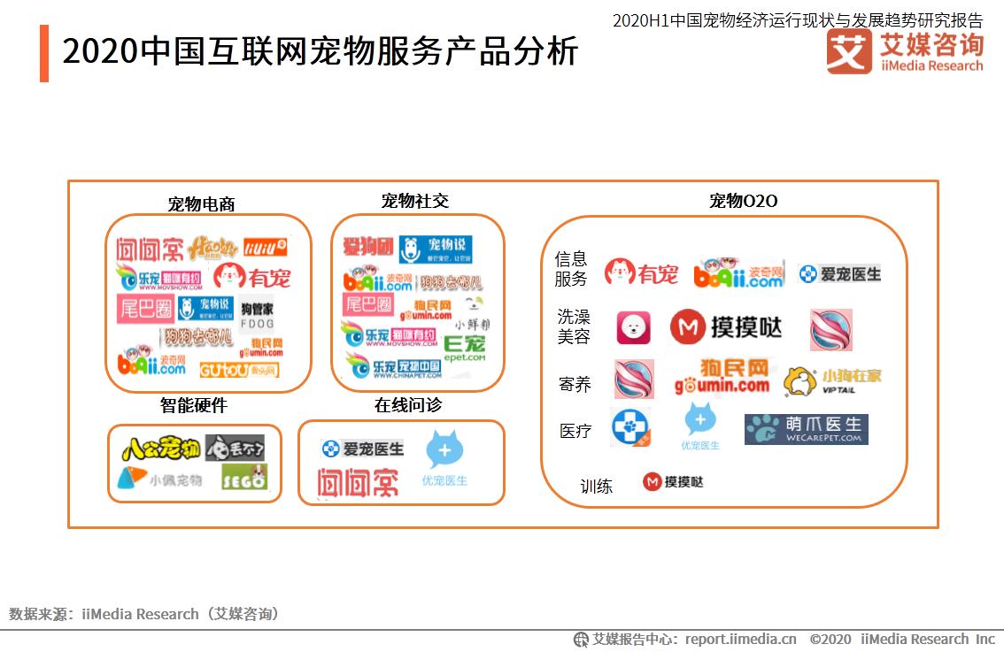 2020中国互联网宠物服务产品分析
