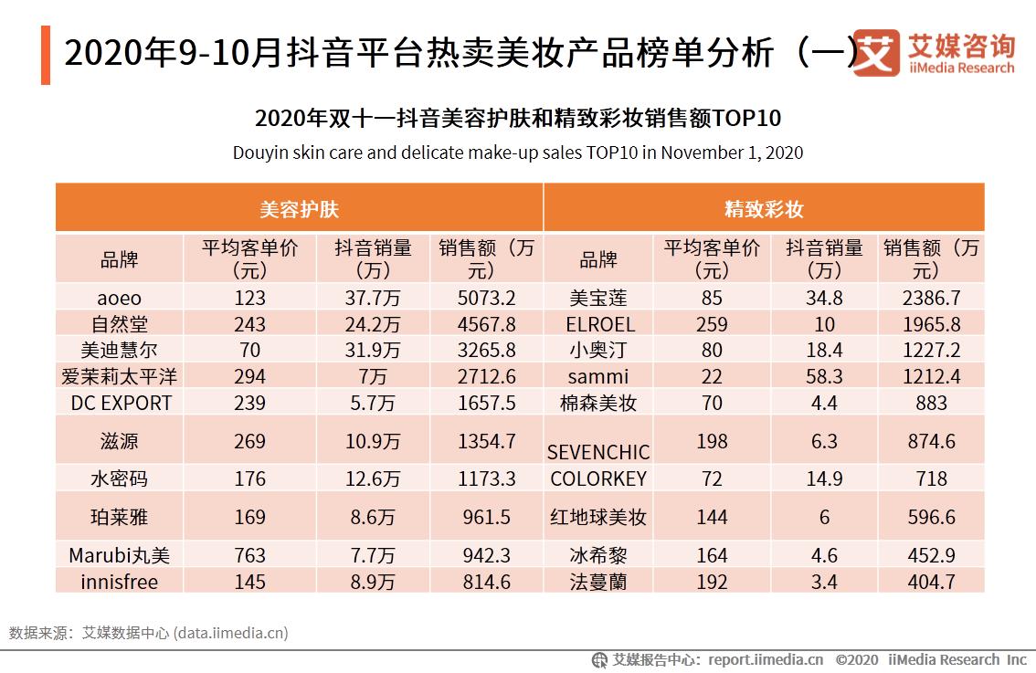 2020年9-10月抖音平台热卖美妆产品榜单分析