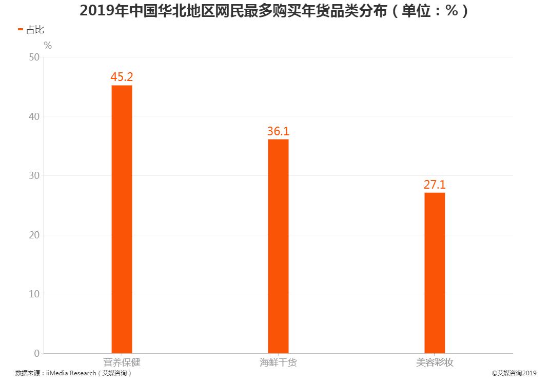 2019年中国华北地区网民最多购买年货品类分布