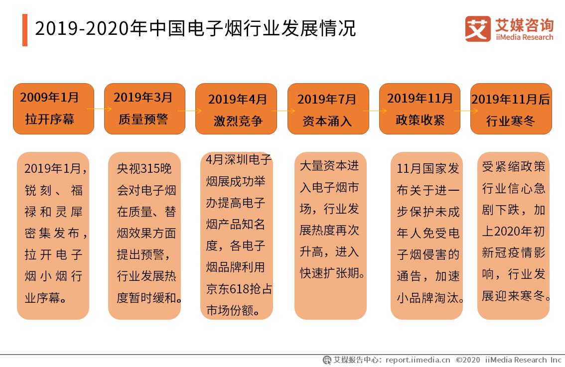 2019-2020年中国电子烟行业发展情况