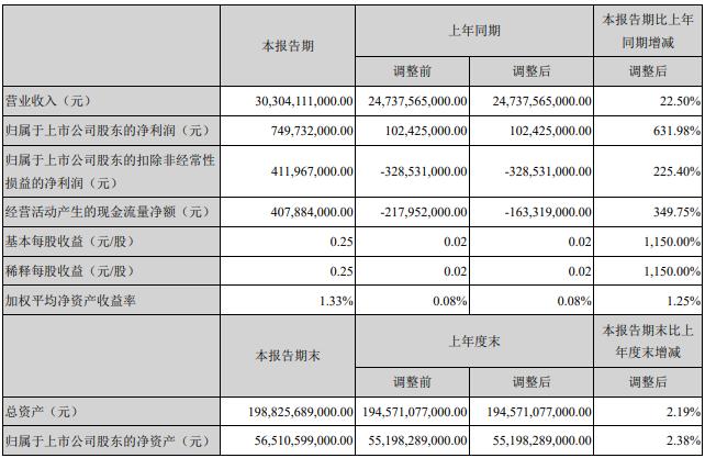 财报解读|比亚迪2019年Q1财报:净利增长631.98%,全年销量锁定65万辆