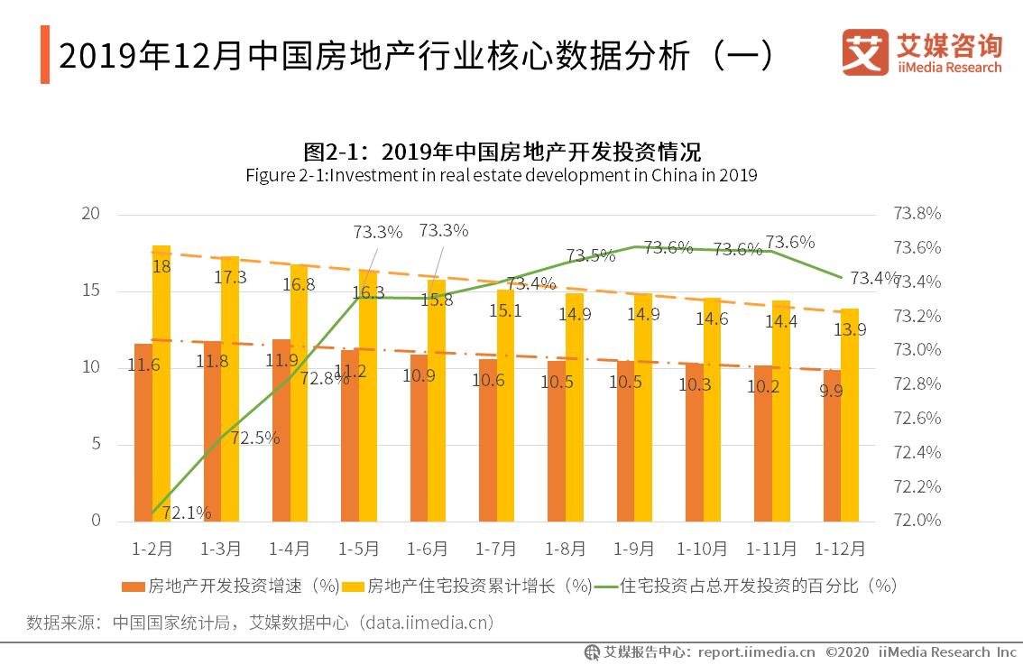 2019年12月中国房地产行业核心数据分析