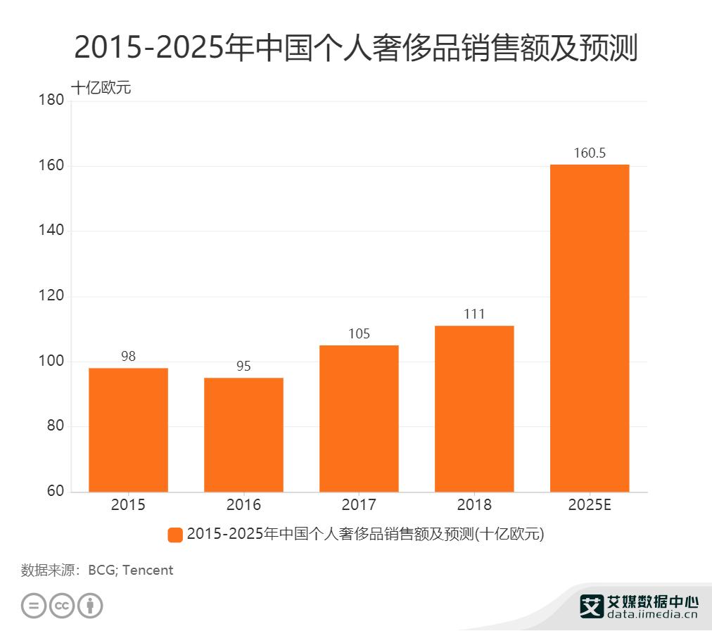 2015-2025年中国个人奢侈品销售额及预测.png