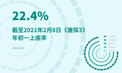 电影行业数据分析:截至2021年2月8日《唐探3》年初一上座率为22.4%