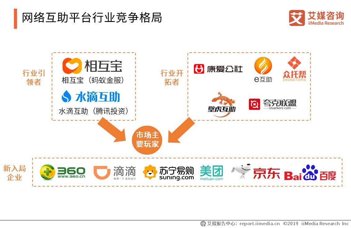 网络互助平台行业竞争格局