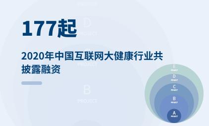 大健康行业数据分析:2020年中国互联网大健康行业共披露融资177起