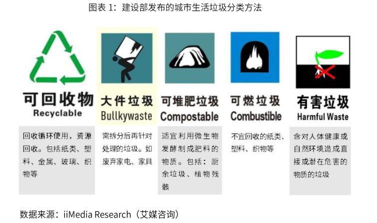 城市生活垃圾分类方法-艾媒网