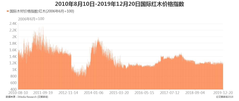 2010年8月10日-2019年12月20日国际红木价格指数