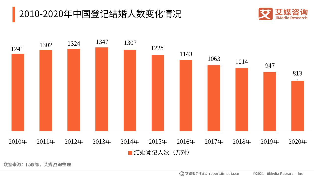 2010-2020年中国登记结婚人数变化情况